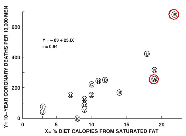 Seven Countries - Calories from Saturated Fats