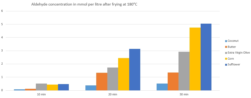 Aldehyde concentration in mmol per litre after frying at 180°C