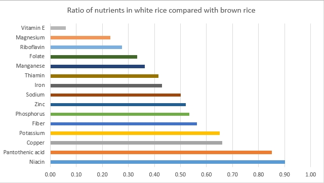 Comparison of White Rice With Brown Rice