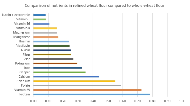 Comparison of White Wheat Flour with Whole Grain Wheat Flour
