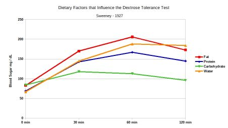 Dietary Factors Influencing the Glucose Tolerance Test