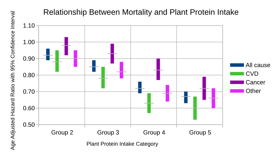 Plant protein intake is associated with lower mortality
