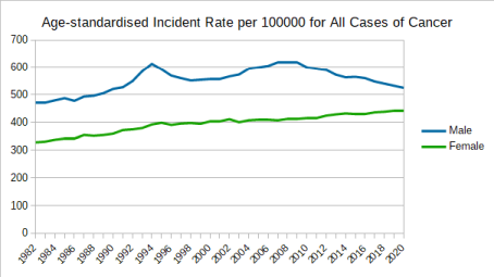 Age-standardised Incident Rate per 100000 for All Cancers