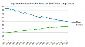 Australian_Cancers_Prevalence_Lung_Cancer