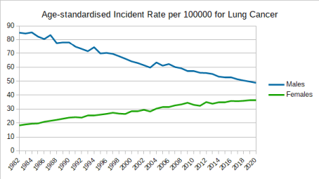 Age-standardised Incident Rate per 100000 for Lung Cancer
