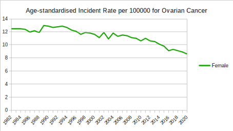 Age-standardised Incident Rate per 100000 for Ovarian Cancer