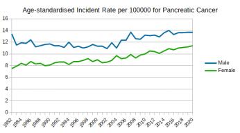 Australian_Cancers_Prevalence_Pancreatic_Cancer