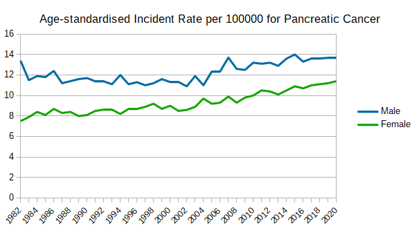 Age-standardised Incident Rate per 100000 for Pancreatic Cancer