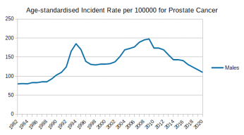 Australian_Cancers_Prevalence_Prostate_Cancer