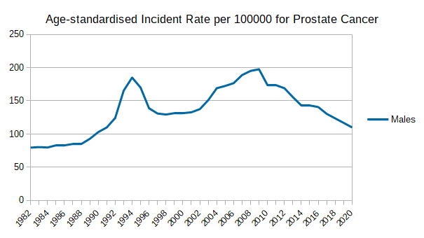 Age-standardised Incident Rate per 100000 for Prostate Cancer