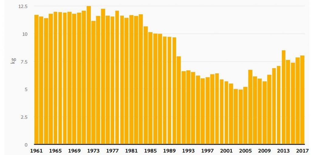 Egg Consumption in Australia 1961 - 2017